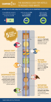 The Business for Hotels to Reduce Food Waste Infographic